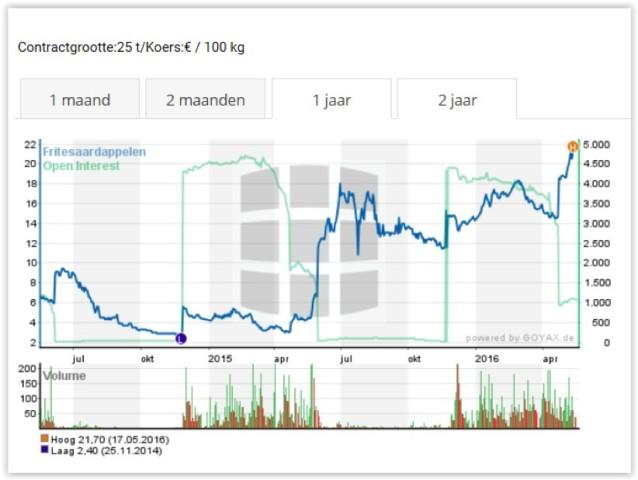 Afbeelding_Aardappelmarkt_voor_de_friet_volop_in_beweging